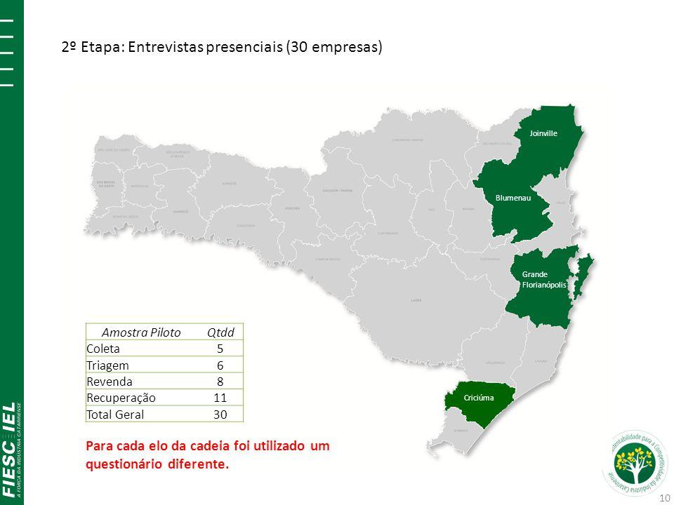 Joinville Blumenau Grande Florianópolis Criciúma Amostra PilotoQtdd Coleta5 Triagem6 Revenda8 Recuperação11 Total Geral30 2º Etapa: Entrevistas presen