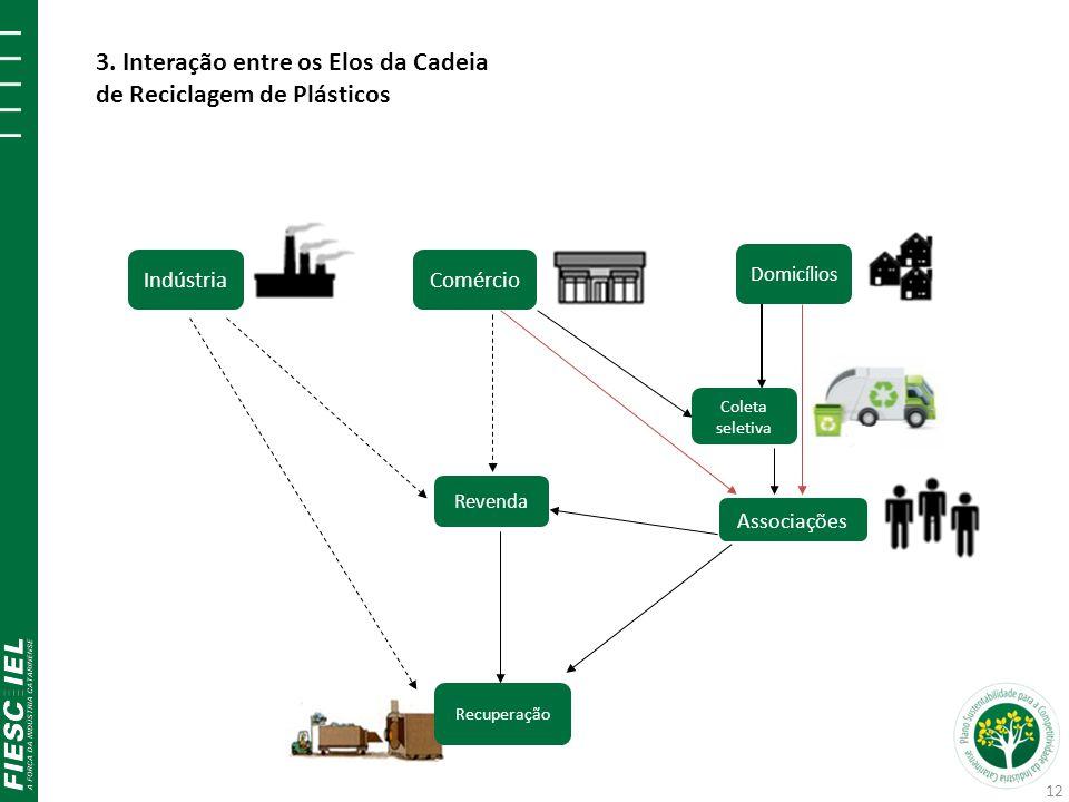 Comércio Indústria Recuperação Revenda Domicílios 3. Interação entre os Elos da Cadeia de Reciclagem de Plásticos Associações Coleta seletiva 12