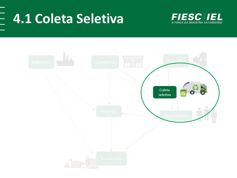 4.1 Coleta Seletiva Comércio Indústria Recuperação Revenda Domicílios Associações Coleta seletiva