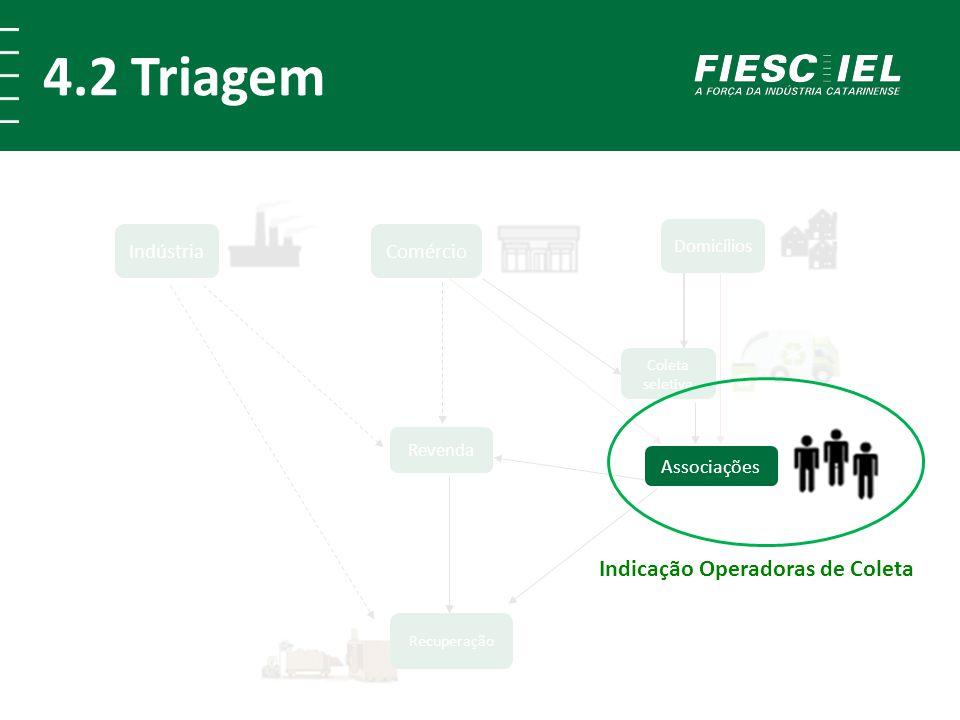 4.2 Triagem Comércio Indústria Recuperação Revenda Domicílios Associações Coleta seletiva Associações Indicação Operadoras de Coleta