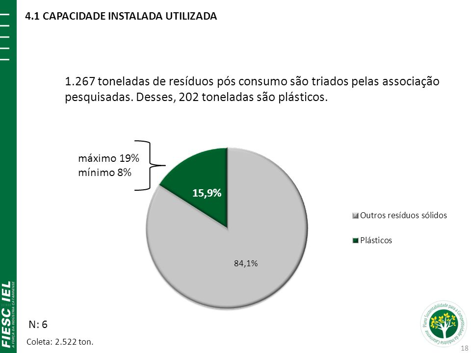 1.267 toneladas de resíduos pós consumo são triados pelas associação pesquisadas. Desses, 202 toneladas são plásticos. N: 6 máximo 19% mínimo 8% Colet