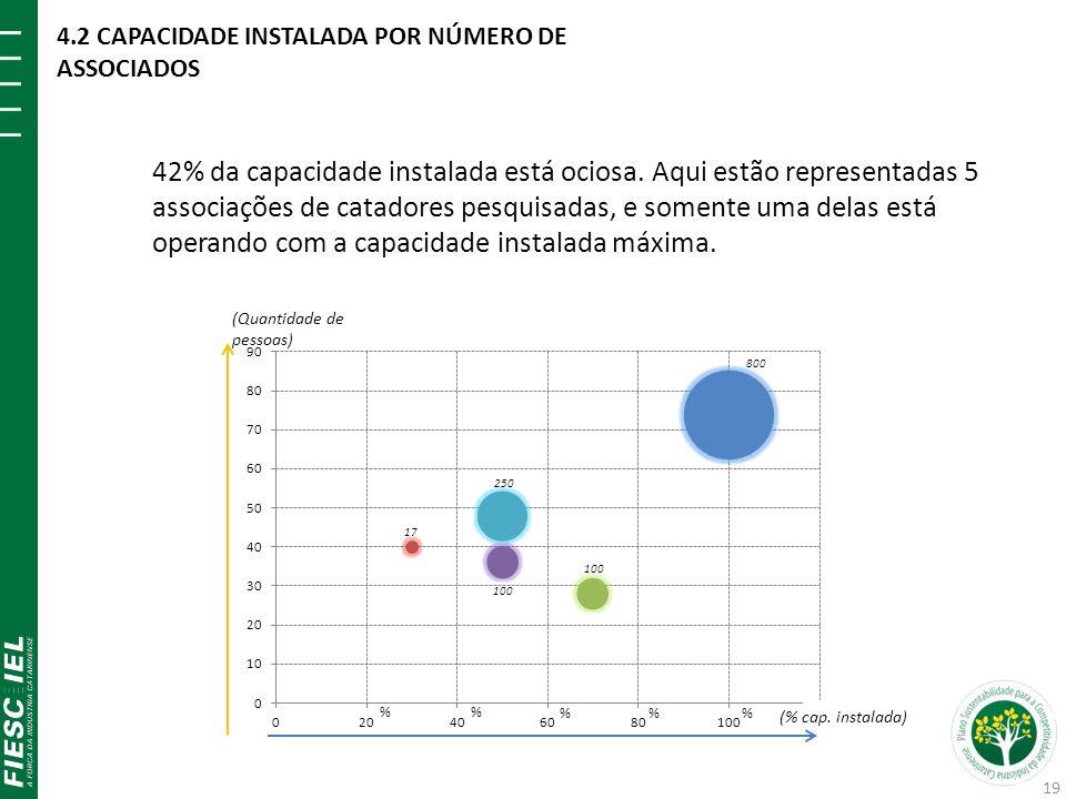 (Quantidade de pessoas) % % % % (% cap. instalada) 42% da capacidade instalada está ociosa. Aqui estão representadas 5 associações de catadores pesqui