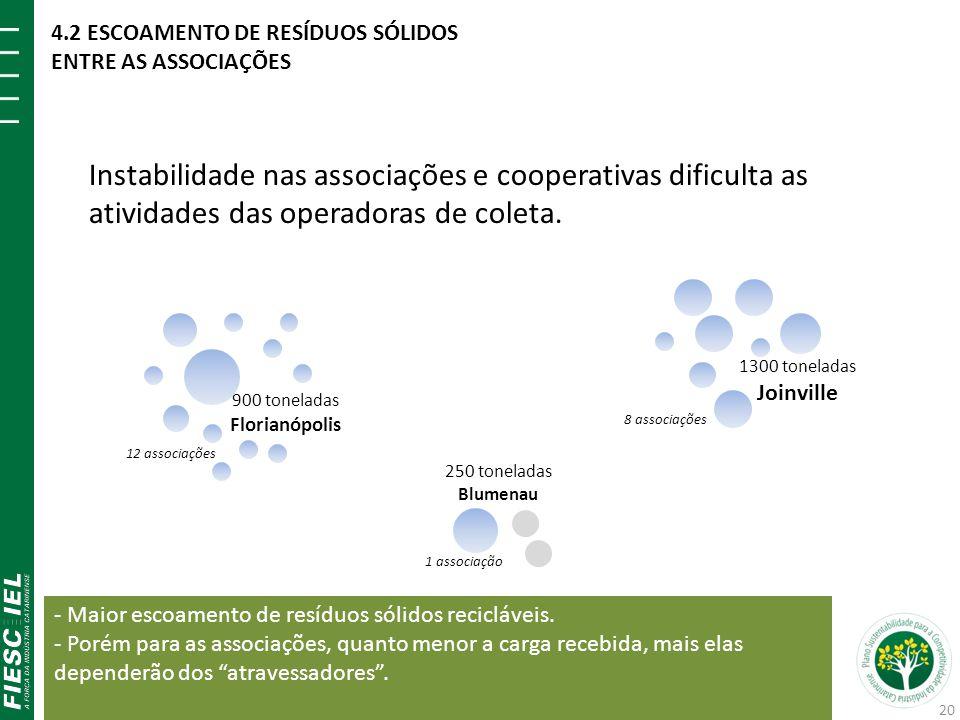 900 toneladas Florianópolis 250 toneladas Blumenau 12 associações 1 associação 1300 toneladas Joinville 8 associações Instabilidade nas associações e