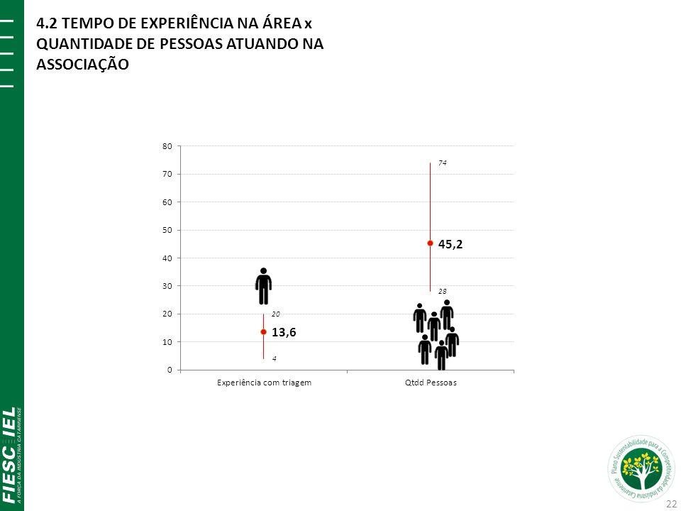4.2 TEMPO DE EXPERIÊNCIA NA ÁREA x QUANTIDADE DE PESSOAS ATUANDO NA ASSOCIAÇÃO 22