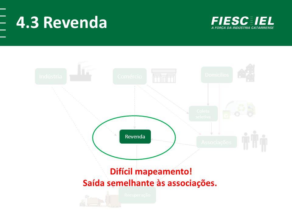 4.3 Revenda Comércio Indústria Recuperação Revenda Domicílios Associações Coleta seletiva Revenda Difícil mapeamento! Saída semelhante às associações.