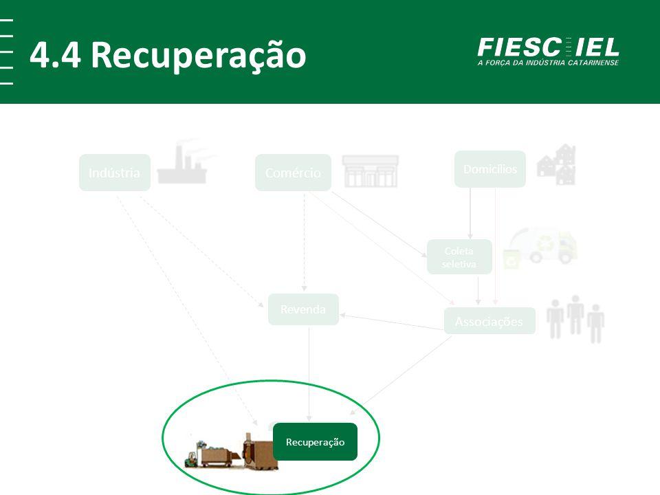 4.4 Recuperação Comércio Indústria Recuperação Revenda Domicílios Associações Coleta seletiva Recuperação