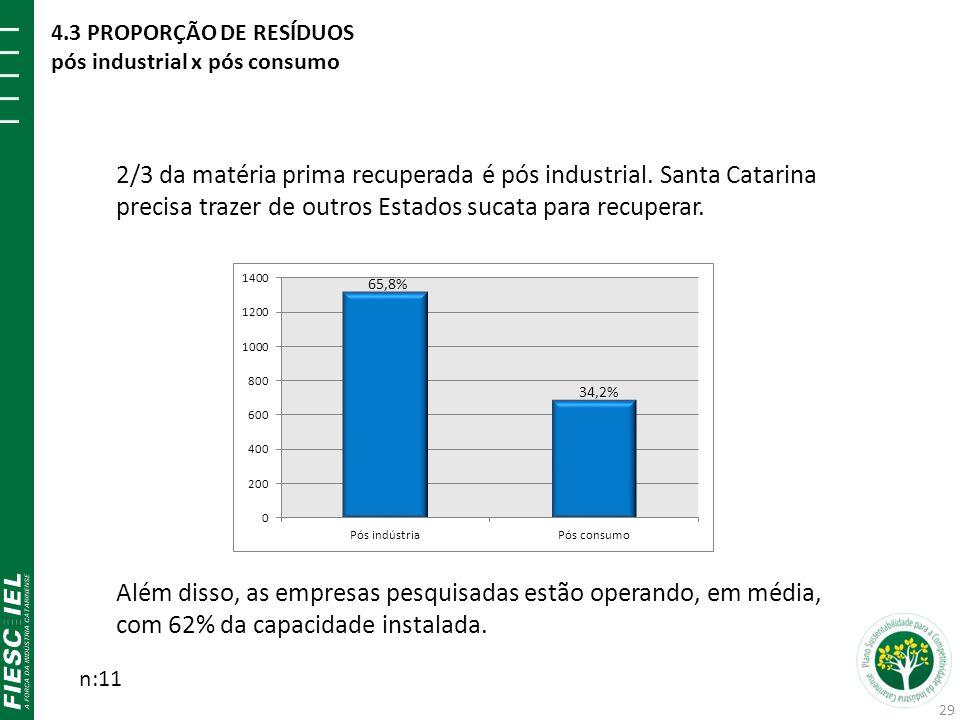 2/3 da matéria prima recuperada é pós industrial. Santa Catarina precisa trazer de outros Estados sucata para recuperar. Além disso, as empresas pesqu