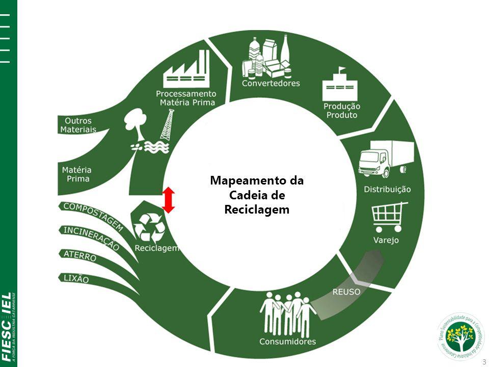 4.3 Revenda Comércio Indústria Recuperação Revenda Domicílios Associações Coleta seletiva Revenda Difícil mapeamento.