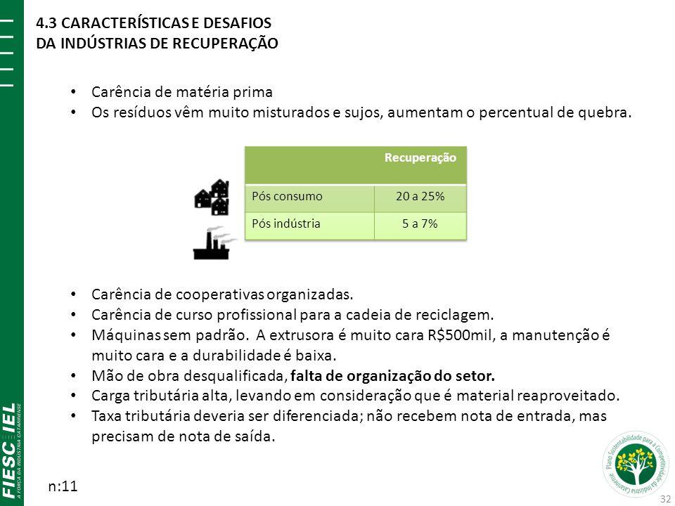 Carência de matéria prima Os resíduos vêm muito misturados e sujos, aumentam o percentual de quebra.