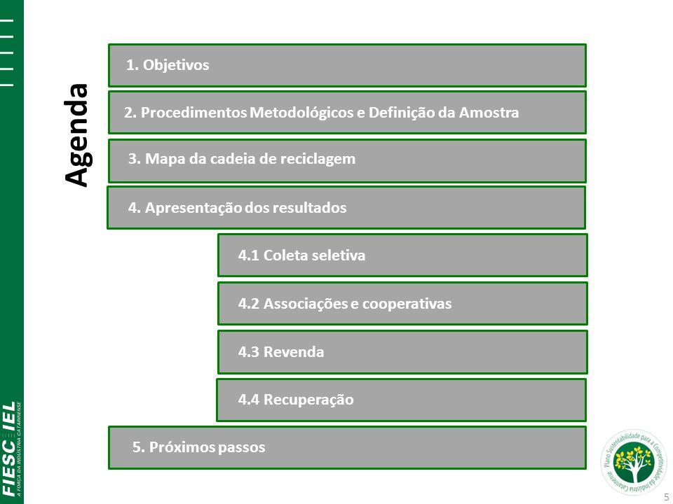 Agenda 1. Objetivos 2. Procedimentos Metodológicos e Definição da Amostra 3. Mapa da cadeia de reciclagem 4.1 Coleta seletiva5. Próximos passos4.2 Ass