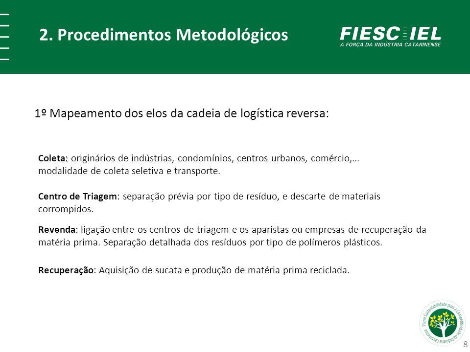 2. Procedimentos Metodológicos 1º Mapeamento dos elos da cadeia de logística reversa: : Coleta: originários de indústrias, condomínios, centros urbano