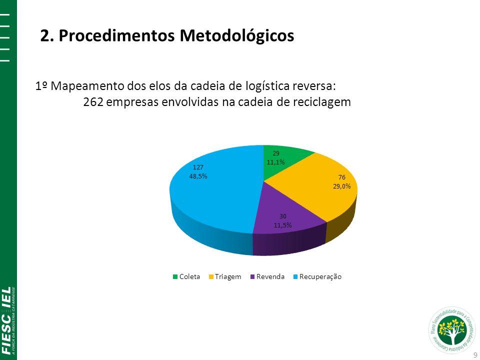 2. Procedimentos Metodológicos 1º Mapeamento dos elos da cadeia de logística reversa: 262 empresas envolvidas na cadeia de reciclagem 9