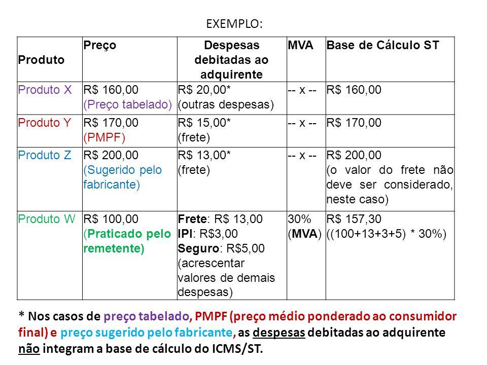 EXEMPLO: Produto PreçoDespesas debitadas ao adquirente MVABase de Cálculo ST Produto XR$ 160,00 (Preço tabelado) R$ 20,00* (outras despesas) -- x --R$