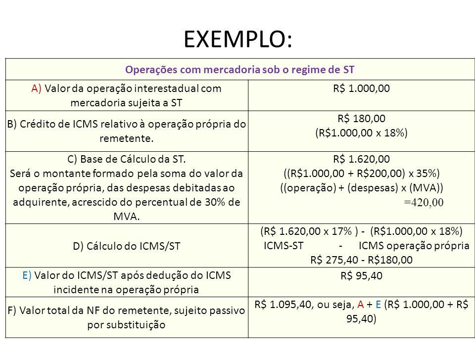 EXEMPLO: Operações com mercadoria sob o regime de ST A) Valor da operação interestadual com mercadoria sujeita a ST R$ 1.000,00 B) Crédito de ICMS rel