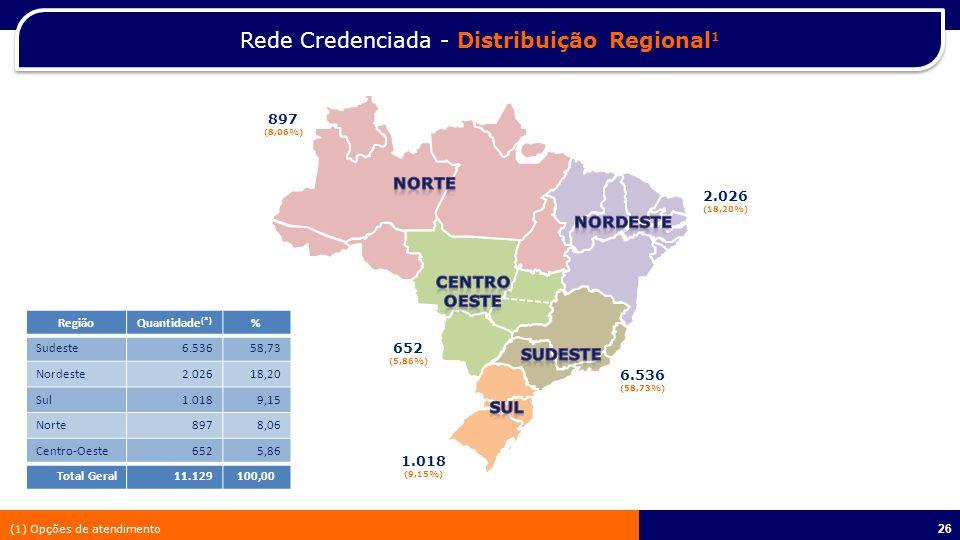 26 Rede Credenciada - Distribuição Regional 1 652 (5,86%) 2.026 (18,20%) 897 (8,06%) 6.536 (58,73%) 1.018 (9,15%) RegiãoQuantidade (*) % Sudeste6.53658,73 Nordeste2.02618,20 Sul1.0189,15 Norte8978,06 Centro-Oeste6525,86 Total Geral11.129100,00 (1) Opções de atendimento