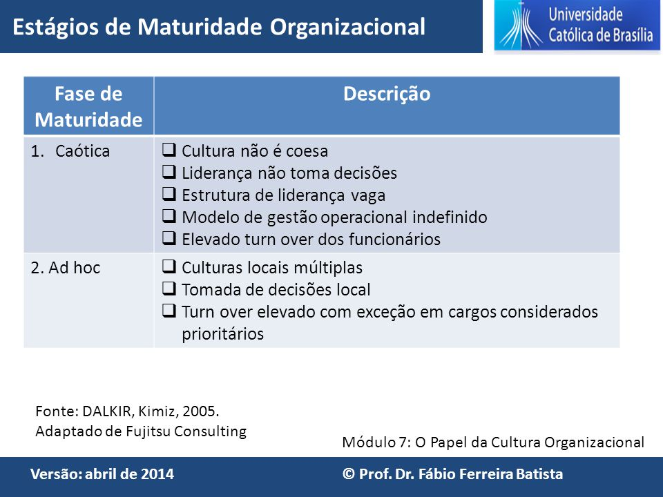 Módulo 7: O Papel da Cultura Organizacional Versão: abril de 2014 © Prof. Dr. Fábio Ferreira Batista Fase de Maturidade Descrição 1.Caótica  Cultura