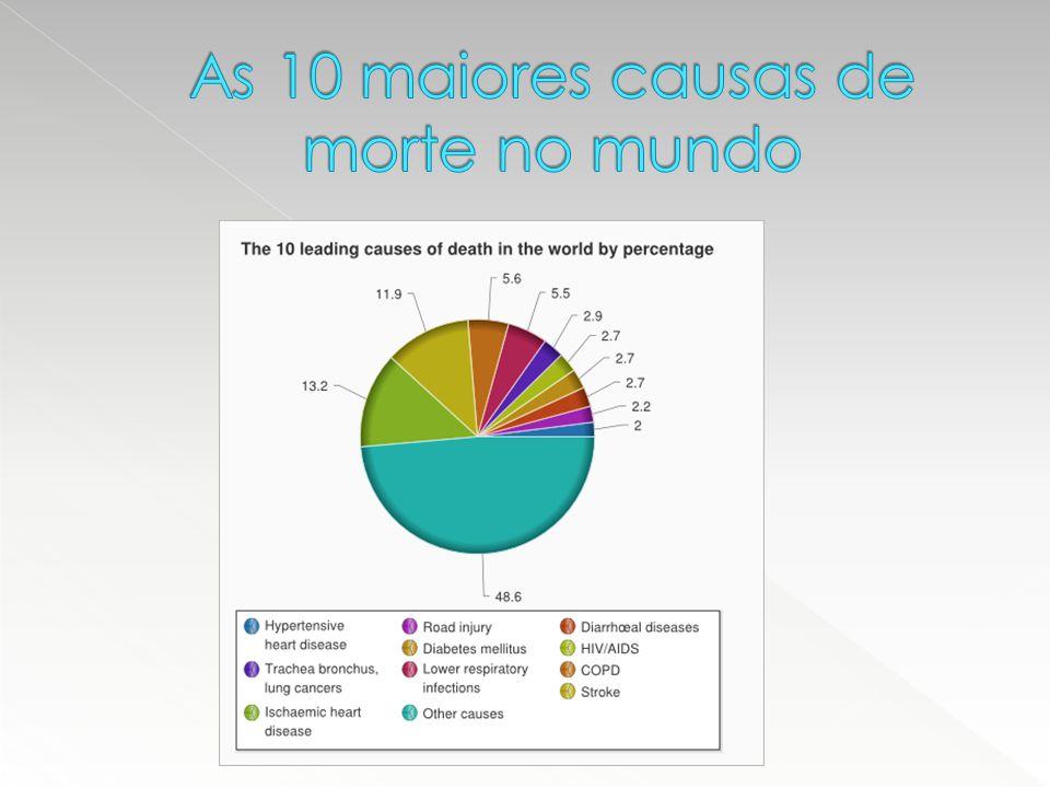 Cerca de 85% dos AVCs ocorrem em países em desenvolvimento ou não desenvolvidos e um terço atinge pessoas economicamente ativas;  O AVC atinge cerca de 16 milhões de pessoas no mundo, a cada ano.