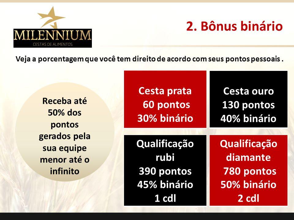 Cesta prata 60 pontos 30% binário Cesta ouro 130 pontos 40% binário Qualificação rubi 390 pontos 45% binário 1 cdl Qualificação diamante 780 pontos 50