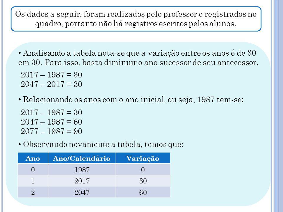 Os dados a seguir, foram realizados pelo professor e registrados no quadro, portanto não há registros escritos pelos alunos. Analisando a tabela nota-