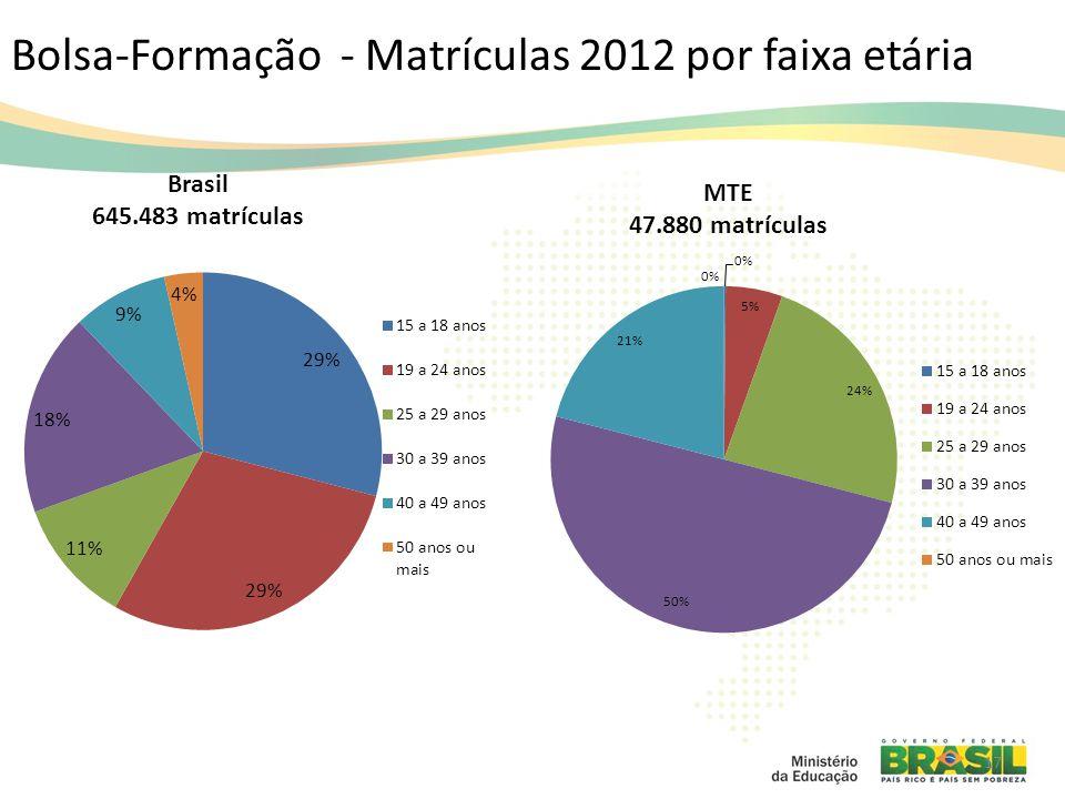 Bolsa-Formação - Matrículas 2012 por faixa etária 17