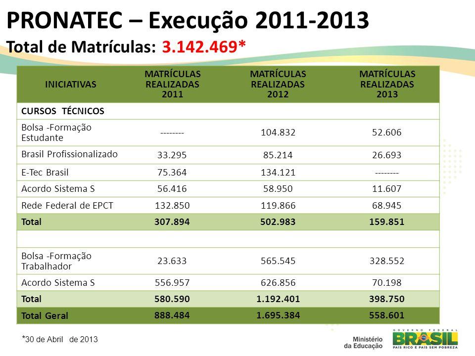 PRONATEC – Execução 2011-2013 Total de Matrículas: 3.142.469* INICIATIVAS MATRÍCULAS REALIZADAS 2011 MATRÍCULAS REALIZADAS 2012 MATRÍCULAS REALIZADAS 2013 CURSOS TÉCNICOS Bolsa -Formação Estudante --------104.83252.606 Brasil Profissionalizado 33.29585.21426.693 E-Tec Brasil 75.364134.121-------- Acordo Sistema S 56.41658.95011.607 Rede Federal de EPCT 132.850119.86668.945 Total 307.894502.983159.851 Bolsa -Formação Trabalhador 23.633565.545328.552 Acordo Sistema S 556.957626.85670.198 Total 580.5901.192.401398.750 Total Geral 888.4841.695.384558.601 * 30 de Abril de 2013