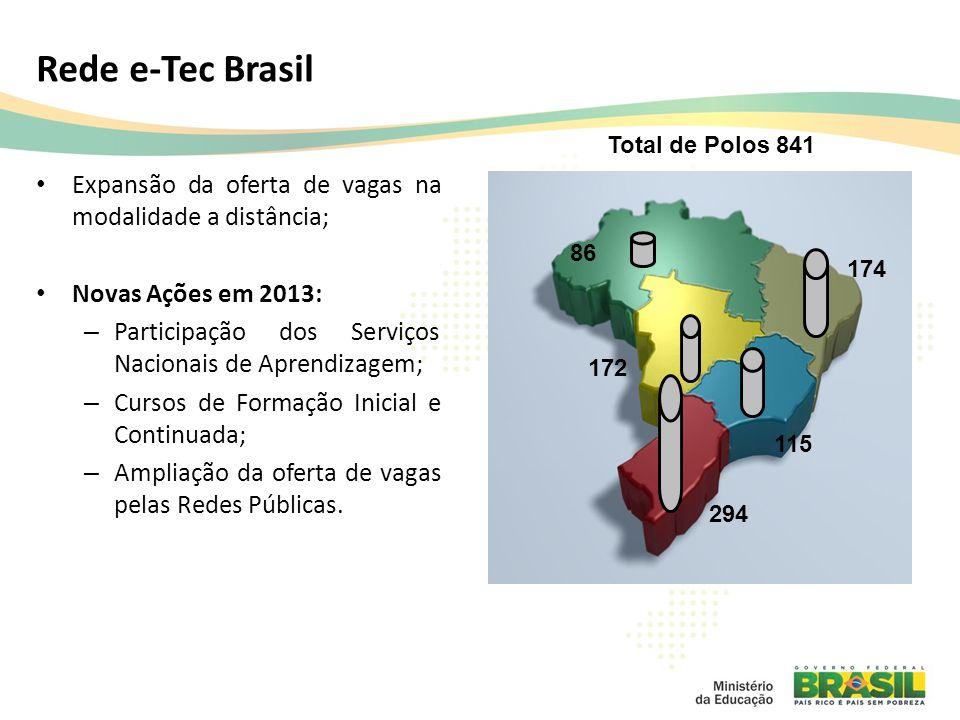 Rede e-Tec Brasil Expansão da oferta de vagas na modalidade a distância; Novas Ações em 2013: – Participação dos Serviços Nacionais de Aprendizagem; – Cursos de Formação Inicial e Continuada; – Ampliação da oferta de vagas pelas Redes Públicas.