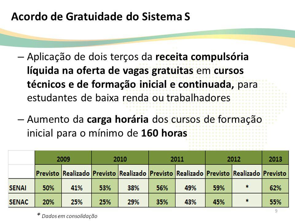 Acordo de Gratuidade do Sistema S – Aplicação de dois terços da receita compulsória líquida na oferta de vagas gratuitas em cursos técnicos e de forma