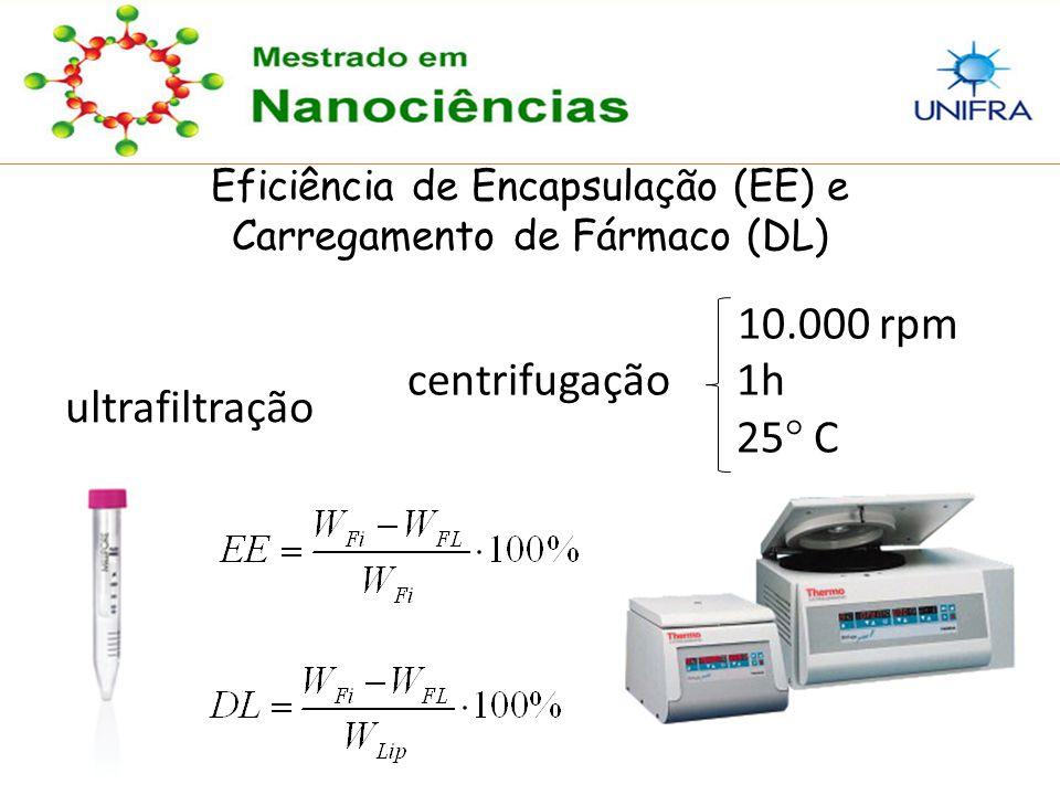 14 Eficiência de Encapsulação (EE) e Carregamento de Fármaco (DL) ultrafiltração 10.000 rpm centrifugação 1h 25 ° C