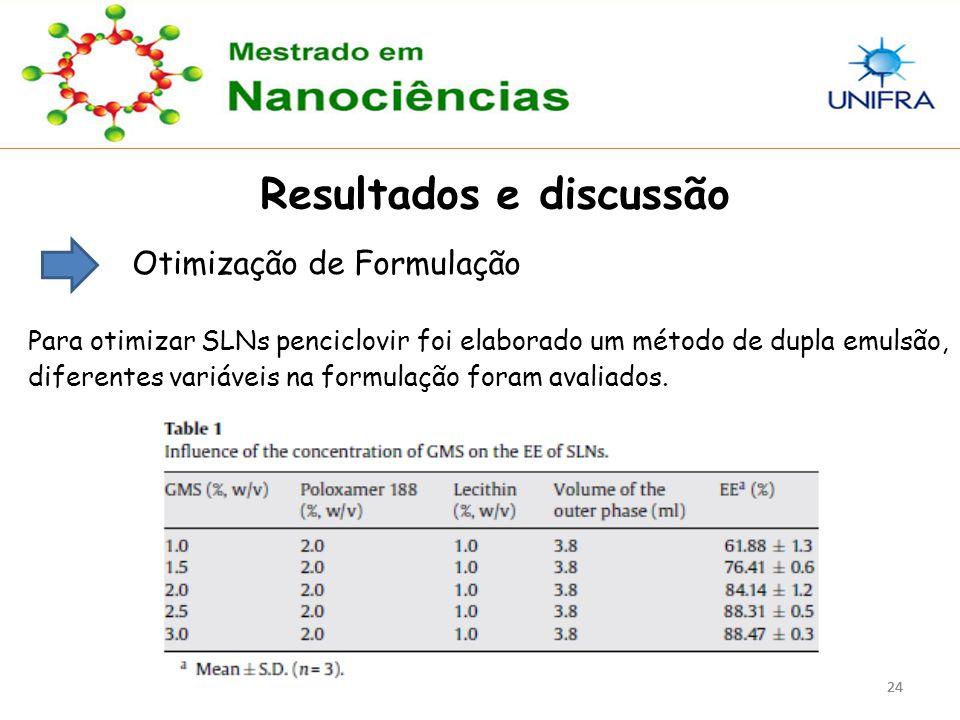24 Resultados e discussão Otimização de Formulação Para otimizar SLNs penciclovir foi elaborado um método de dupla emulsão, diferentes variáveis na fo