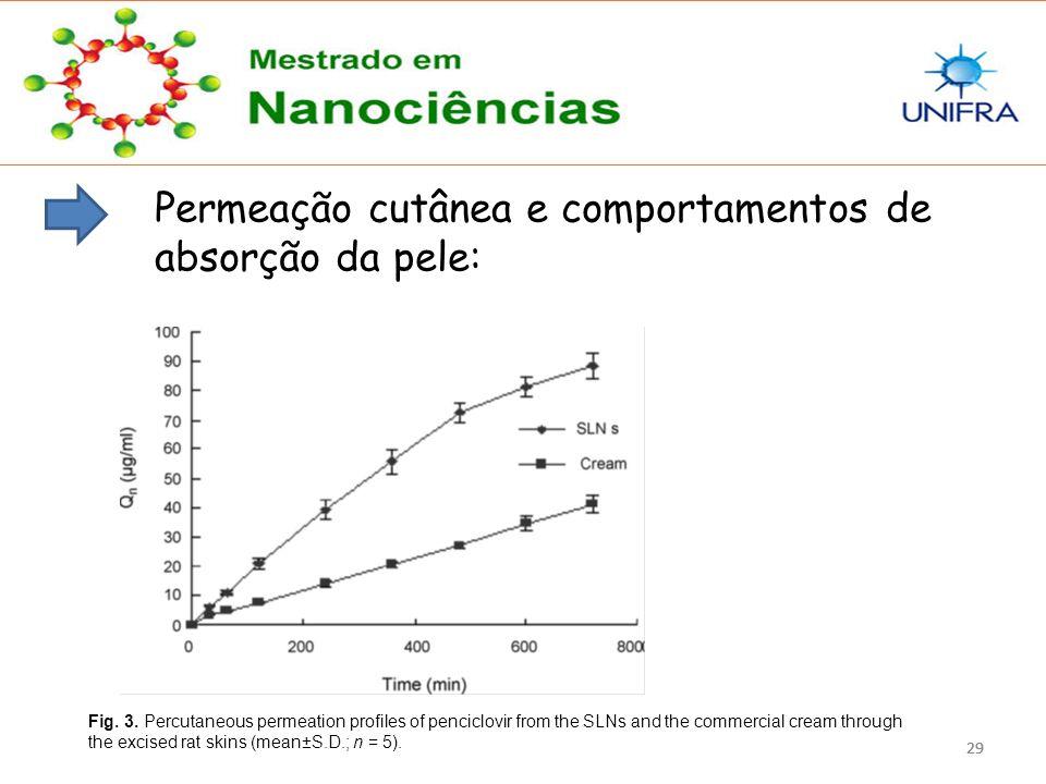 29 Permeação cutânea e comportamentos de absorção da pele: Fig. 3. Percutaneous permeation profiles of penciclovir from the SLNs and the commercial cr