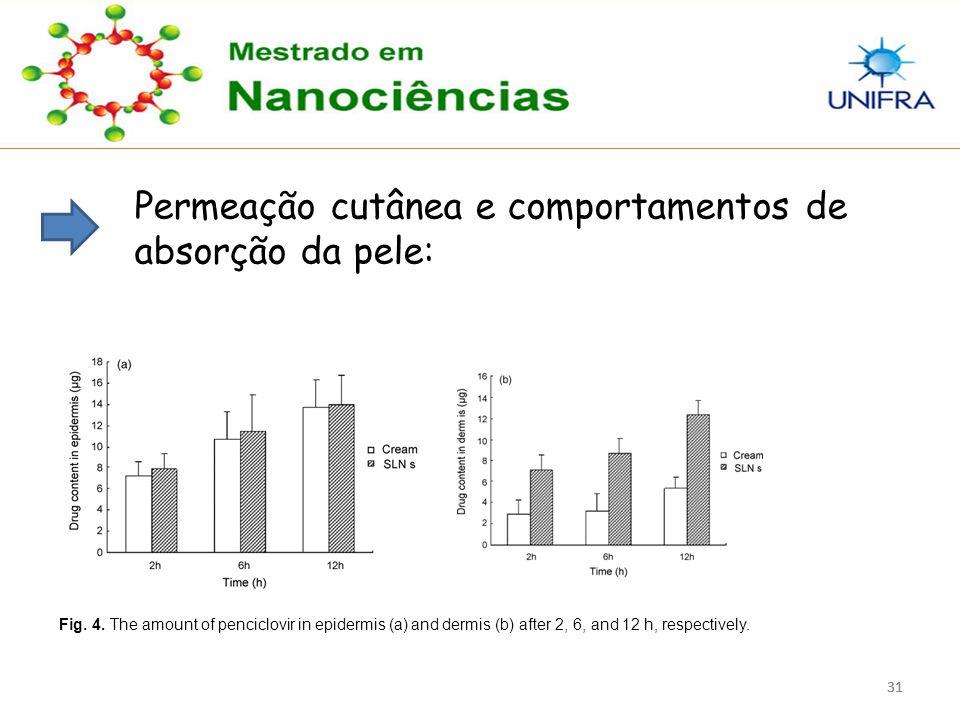 31 Permeação cutânea e comportamentos de absorção da pele: Fig. 4. The amount of penciclovir in epidermis (a) and dermis (b) after 2, 6, and 12 h, res