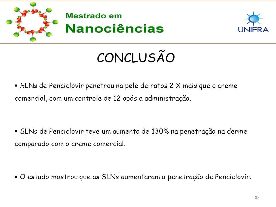33 CONCLUSÃO  SLNs de Penciclovir penetrou na pele de ratos 2 X mais que o creme comercial, com um controle de 12 após a administração.  SLNs de Pen