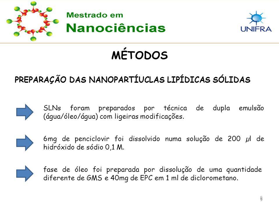 999 9 MÉTODOS PREPARAÇÃO DAS NANOPARTÍUCLAS LIPÍDICAS SÓLIDAS SLNs foram preparados por técnica de dupla emulsão (água/óleo/água) com ligeiras modificações.