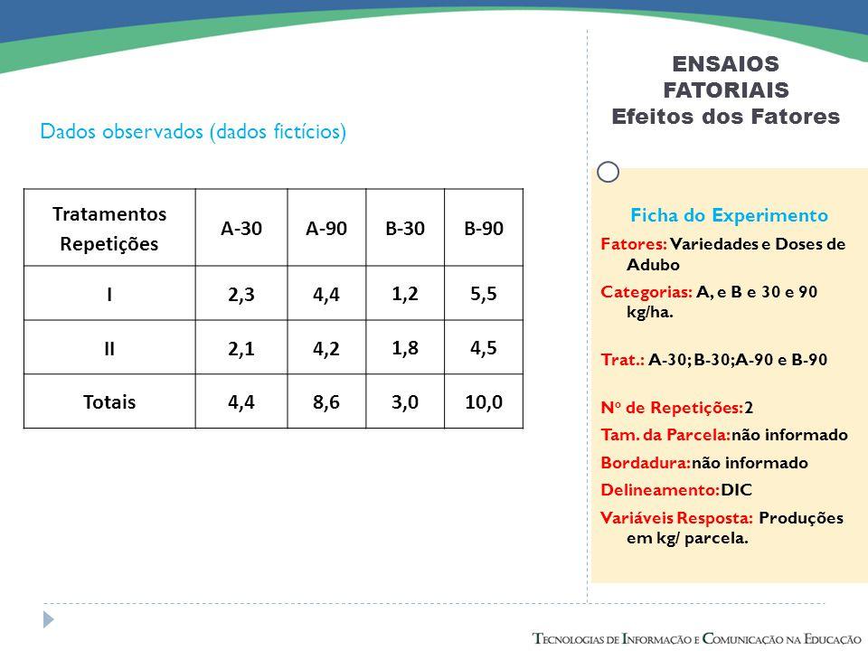 ENSAIOS FATORIAIS Efeitos dos Fatores Dados observados (dados fictícios) Ficha do Experimento Fatores: Variedades e Doses de Adubo Categorias: A, e B