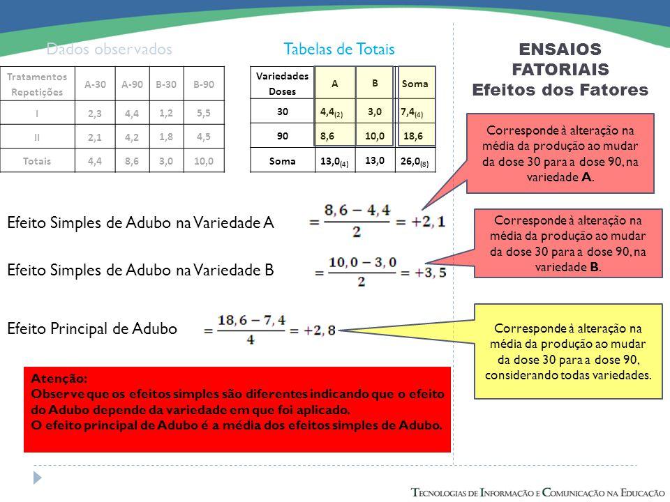 ENSAIOS FATORIAIS Efeitos dos Fatores Dados observadosTabelas de Totais Efeito Simples de Adubo na Variedade A Efeito Simples de Adubo na Variedade B