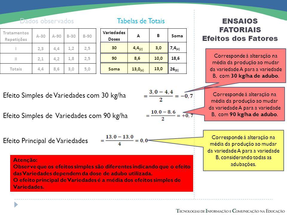ENSAIOS FATORIAIS Efeitos dos Fatores Dados observadosTabelas de Totais Efeito Simples de Variedades com 30 kg/ha Efeito Simples de Variedades com 90