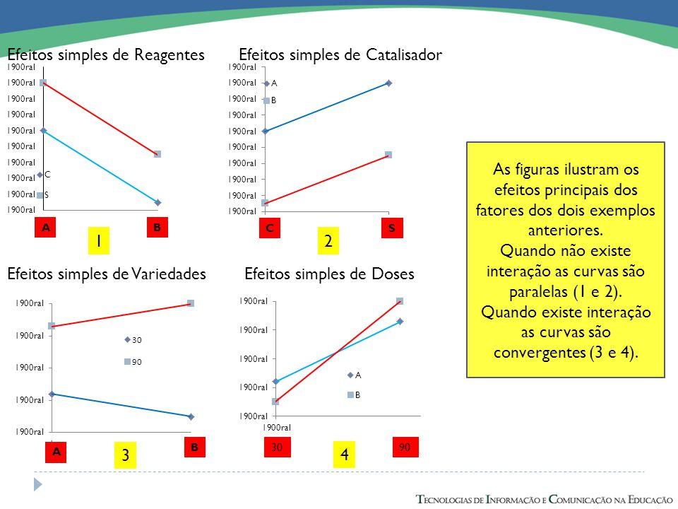 A B9030 Efeitos simples de VariedadesEfeitos simples de Doses Efeitos simples de ReagentesEfeitos simples de Catalisador BA SC As figuras ilustram os