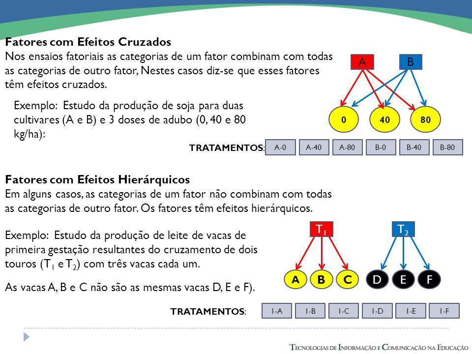 Fatores com Efeitos Cruzados Nos ensaios fatoriais as categorias de um fator combinam com todas as categorias de outro fator, Nestes casos diz-se que