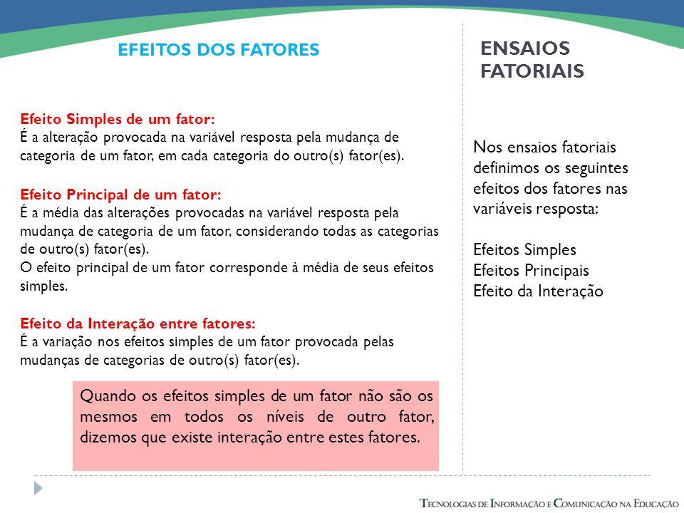 ENSAIOS FATORIAIS EFEITOS DOS FATORES Nos ensaios fatoriais definimos os seguintes efeitos dos fatores nas variáveis resposta: Efeitos Simples Efeitos