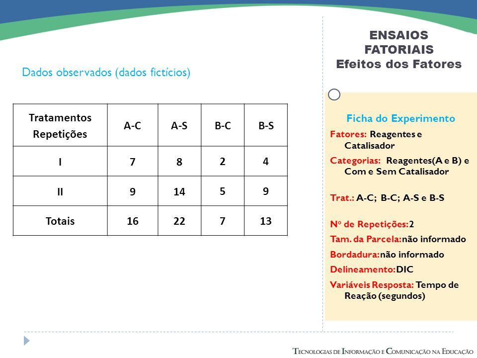 ENSAIOS FATORIAIS Efeitos dos Fatores Dados observados (dados fictícios) Ficha do Experimento Fatores: Reagentes e Catalisador Categorias: Reagentes(A