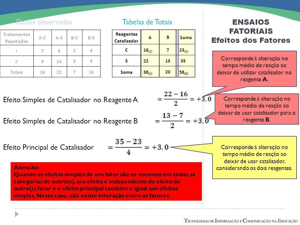 ENSAIOS FATORIAIS Efeitos dos Fatores Dados observadosTabelas de Totais Efeito Simples de Catalisador no Reagente A Efeito Simples de Catalisador no R