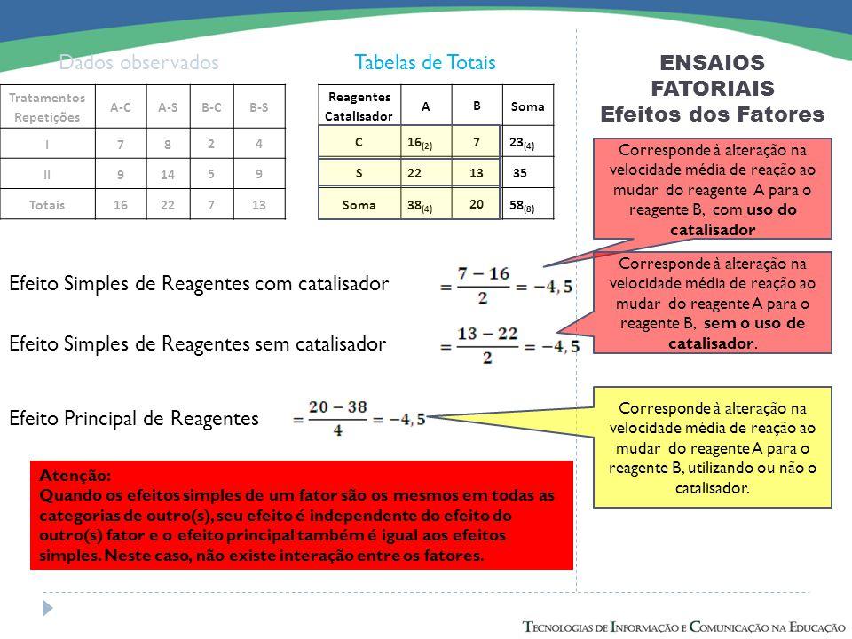 ENSAIOS FATORIAIS Efeitos dos Fatores Dados observadosTabelas de Totais Efeito Simples de Reagentes com catalisador Efeito Simples de Reagentes sem ca