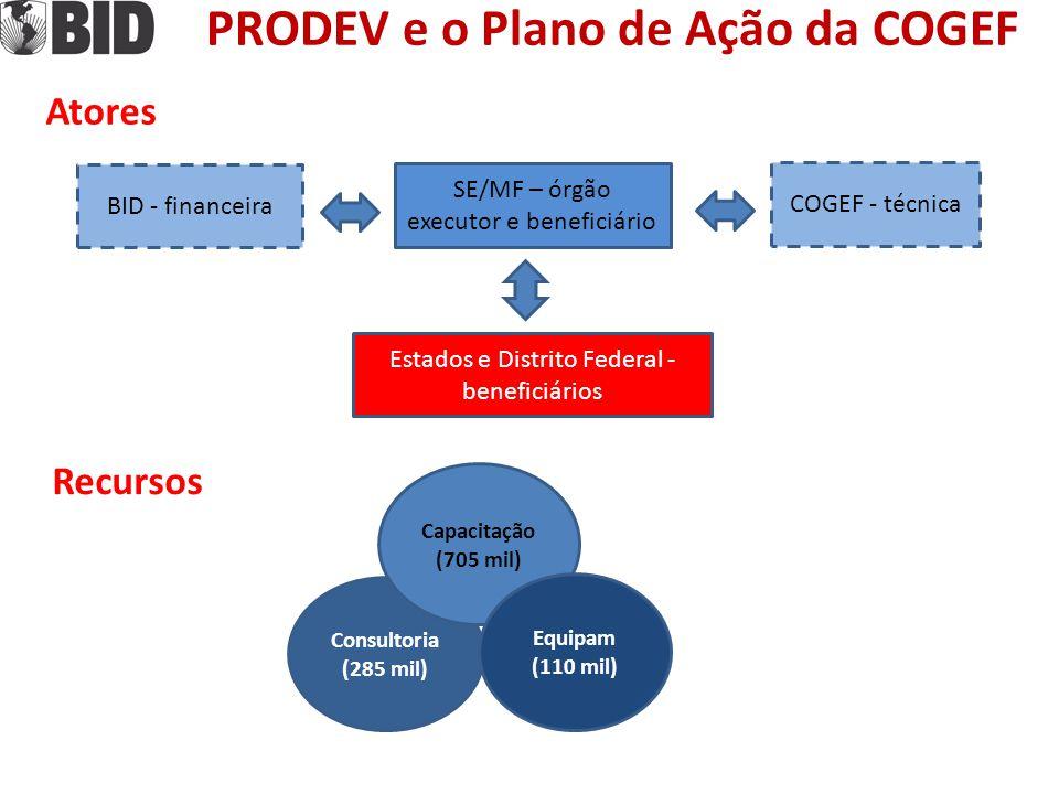 SE/MF – órgão executor e beneficiário PRODEV e o Plano de Ação da COGEF Estados e Distrito Federal - beneficiários COGEF - técnica BID - financeira Atores Recursos Consultoria (285 mil) Capacitação (705 mil) Equipam (110 mil)