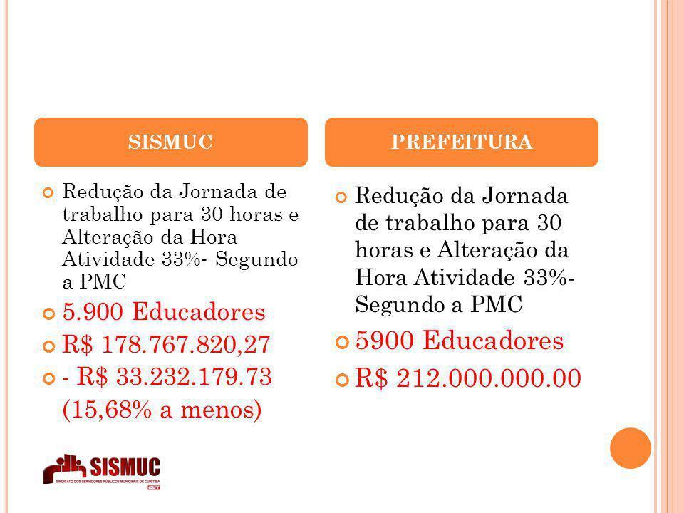 SISMUC Redução da Jornada de trabalho para 30 horas e Alteração da Hora Atividade 33%- Segundo a PMC 5.900 Educadores R$ 178.767.820,27 - R$ 33.232.179.73 (15,68% a menos) PREFEITURA Redução da Jornada de trabalho para 30 horas e Alteração da Hora Atividade 33%- Segundo a PMC 5900 Educadores R$ 212.000.000.00