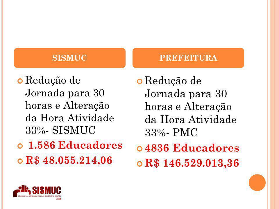 SISMUC Redução de Jornada para 30 horas e Alteração da Hora Atividade 33%- SISMUC 1.586 Educadores R$ 48.055.214,06 PREFEITURA Redução de Jornada para 30 horas e Alteração da Hora Atividade 33%- PMC 4836 Educadores R$ 146.529.013,36