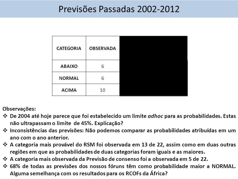 CATEGORIAOBSERVADA Categoria Mais Provável RSMCONSENSO ABAIXO654 NORMAL6615 ACIMA10111 Previsões Passadas 2002-2012 Observações:  De 2004 até hoje parece que foi estabelecido um limite adhoc para as probabilidades.