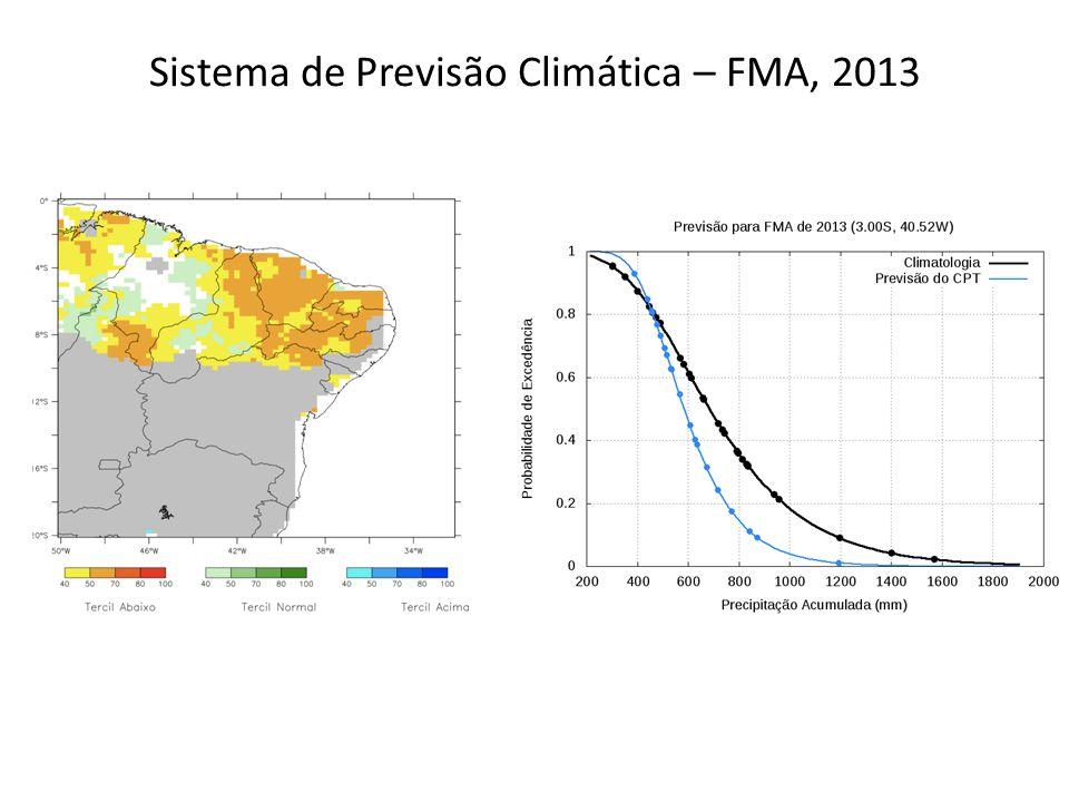 Sistema de Previsão Climática – FMA, 2013