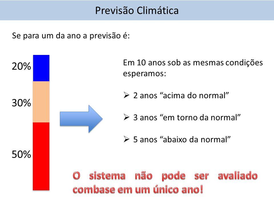 20% 30% 50% Se para um da ano a previsão é: Em 10 anos sob as mesmas condições esperamos:  2 anos acima do normal  3 anos em torno da normal  5 anos abaixo da normal Previsão Climática