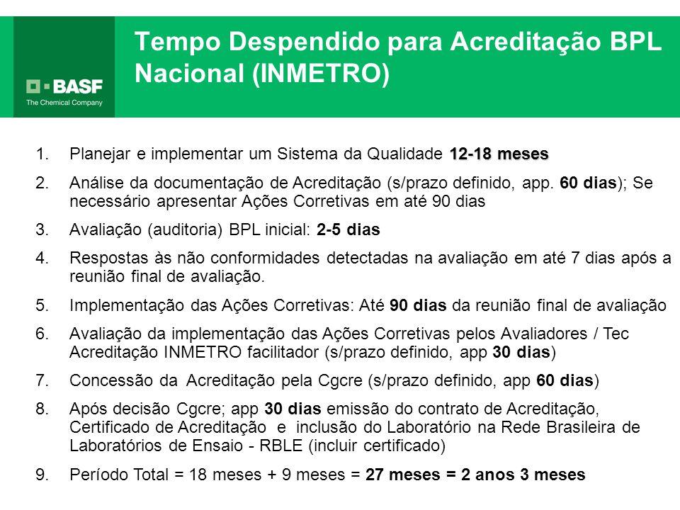 Tempo Despendido para Acreditação BPL Nacional (INMETRO) 12-18 meses 1.Planejar e implementar um Sistema da Qualidade 12-18 meses 2.Análise da documen