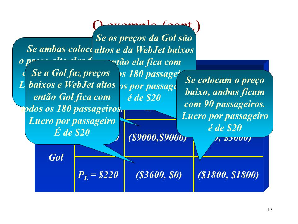12 Equilíbrio de Nash Mundaças no jogo de empresas aéreas para um jogo de determinação de preços –60 passageiros potenciais com um preço de reserva de $500 –120 passageiros adicionais com um preço de reserva de $220 –discriminação de preços não é possível (devido talvez a razões regulatórias ou porque empresas aéreas não conhecem os tipos de passageiros) –os custos são $200 por passageiro não importando o horário que o vôo parte –as empresas aéreas devem escolher entre um preço de $500 e um preço de $220 –se preços iguais são cobrados os passageiros são distribuídos igualmente –caso contrário a empresa com o preço mais baixo terá todos os passageiros A matriz de pay-offs agora é: